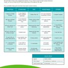 Isagenix on Pinterest   30 Day Cleanse, Shake and Meal Ideas