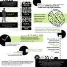 Traumatic Brain Injuries and Concussions Infographic