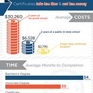 Infographic Get In, Get Out, Get Working with a Certificate Program
