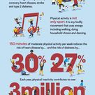 Infographic on physical activity