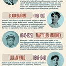 The History of Nursing: Infographic of the 10 Most Noteable Nurses in History #nursing #history
