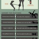 Orthopedic surgery infographic