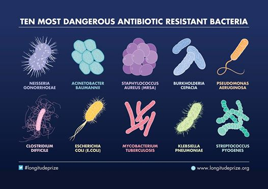 """The Ten Most Dangerous Antibiotic Resistant Bacteria."" This year's Longitude Prize is foc"