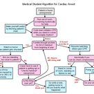 ACLS for residents: Medical Student Algorithm for Cardiac Arrest.