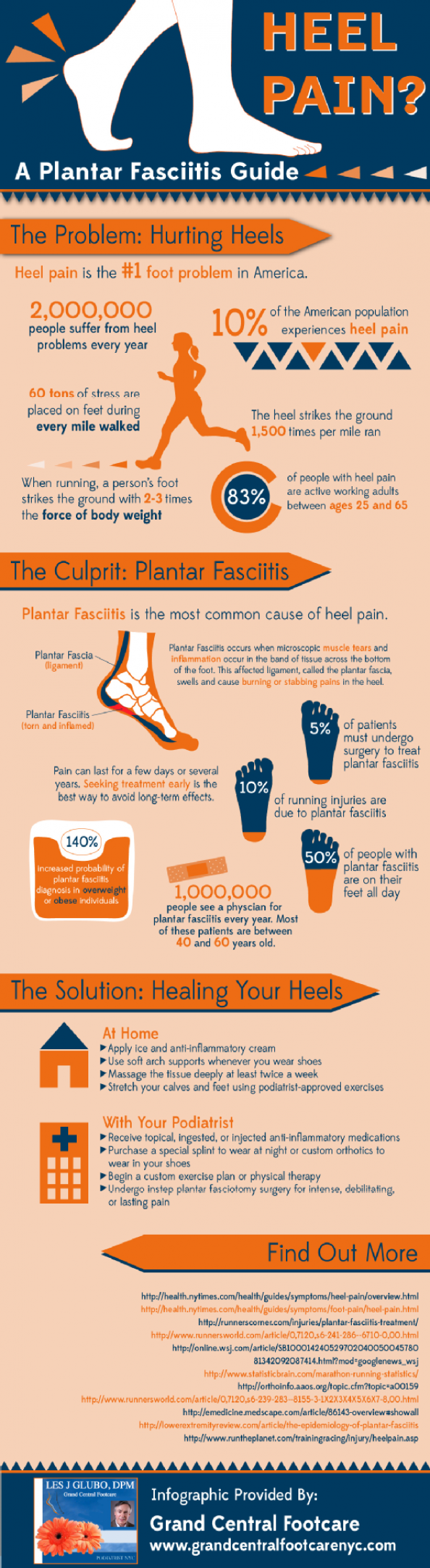 Heel Pain? A Plantar Fasciitis Guide Infographic