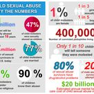 Child Sexual Abuse by the Numbers