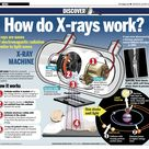 How do X-rays work