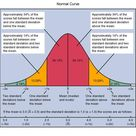 Image result for NORMAL CURVE