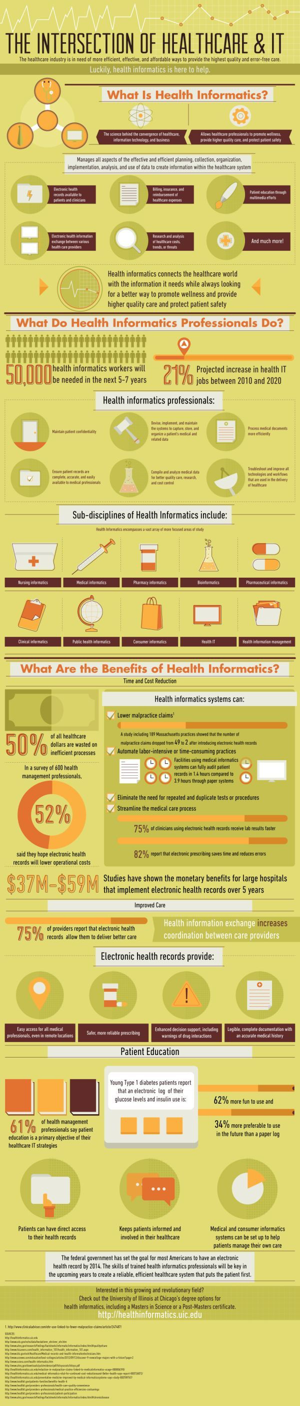 What is health informatics: The intersection of Healthcare and IT