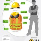 The Future of Construction Safety Infographic