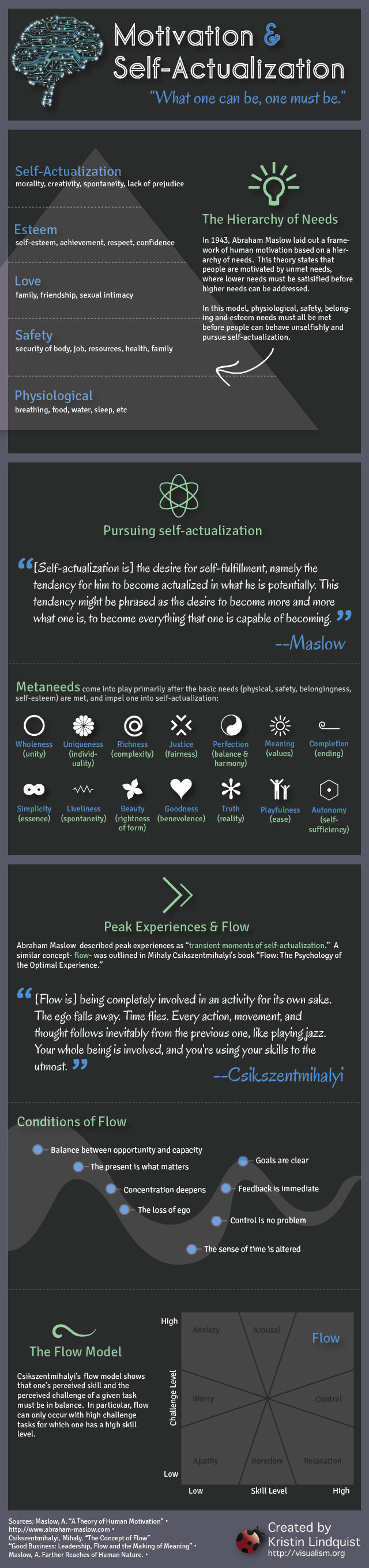 INFOGRAPHIC: Motivation and Self-Actualization