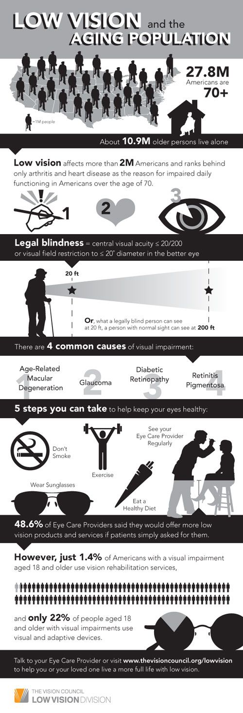 Low vision and the aging population