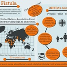 Learn about Obstetric Fistula and how UNFPA, the United Nations Population Fund.