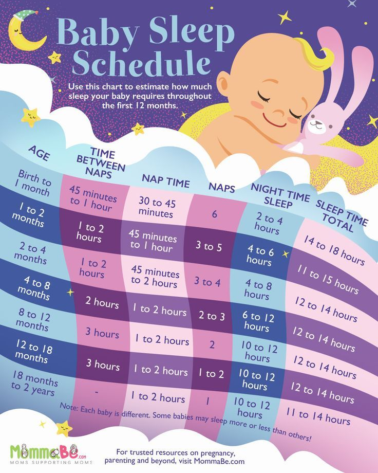 Baby Sleep Schedule. Ensure Your Little One Gets Proper Rest.
