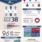 PA infographic: Top Specialties, Compensation and Satisfaction.