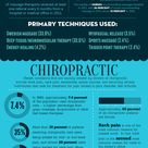 Benefits and Statistics of Massage Therapy and Chiropractors. People were interviewed and they maint