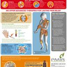 Osteoarthritis Pain Infographic - learn about therapies for pain control that do not depend on medic
