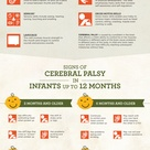 Cerebral Palsy: usually related to injury occurring during birth