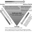 "Image result for ""triangle of conflict"" ""triangle of person"""