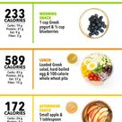What 2,000 Calories Looks Like
