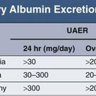 Urinary Albumin Excretion Rate