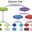 Decision Tree for Hypothesis Tests by greensky_star