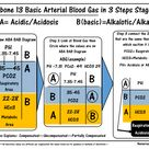 ABG Fishbone Diagram This is the 13th in the series of fishbones on ABG Interpretation for for nurse