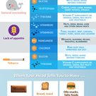 Food Cravings Chart and Infographic.