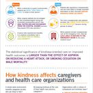 Kindness and compassion has a measurable positive effect
