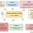 Drug reactions: Both underdiagnosis (under-reporting) and overdiagnosis (overuse of the term ?allerg