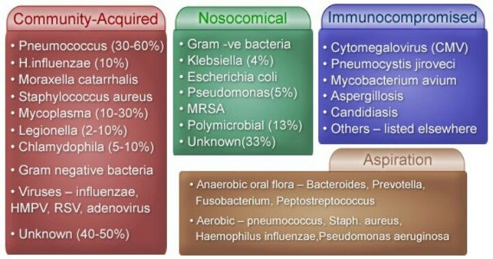 Causes of pneumonia