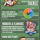 Just How Dangerous is Rugby? Rugby is known as a dangerous sport the world over, but just how danger