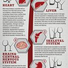 American Council on Exercise - 6 ways alcohol affects your body