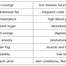 High Cortisol Symptoms List: How Does Stress Affect Health & Your Body Weight?