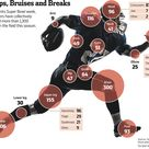 In the NFL, Which Body Part Gets Hurt the Most?