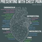 Spectrum of pathology presenting with chest pain