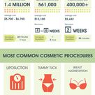 Millions of people undergo surgical and cosmetic procedures every year.  Do you want to know who is