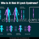 Who Is At Risk Of Lynch Syndrome?