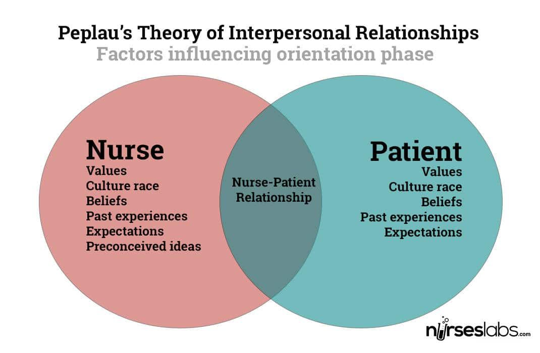 Peplau's theory of interpersonal relationships