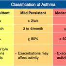 Classification of Asthma Rosh Review