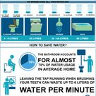 Reducing the consumption of drinking water for non-drinking water functions