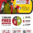 Fire safety history