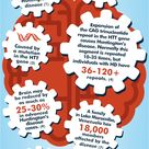 Huntington's Disease Infographic