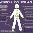 Symtoms of Pancreatic cancer
