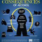 Alcohol Consequences Infographic-Do you know the dangers of drinking alcohol? http://www.lakeviewhea