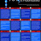 The Truth About Fluoride Infographic