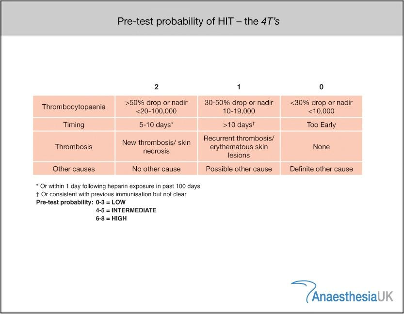 Heparin Induced Thrombocytopenia - 4T test