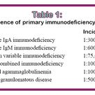 Incidence of primary immunodeficiency states
