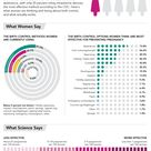 Birth control infographics. What women think is most effective doesn't match the facts.