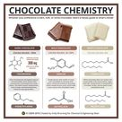 Chocolate chemistry